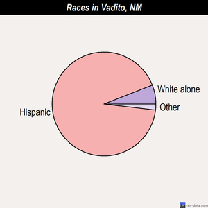 Vadito races chart
