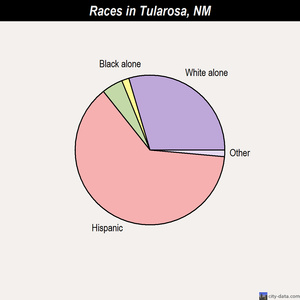Tularosa races chart