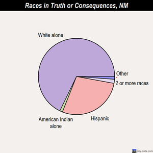 Truth or Consequences races chart