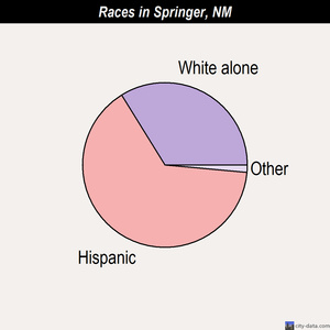 Springer races chart