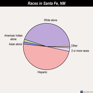 Santa Fe races chart