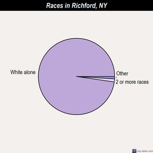 Richford races chart