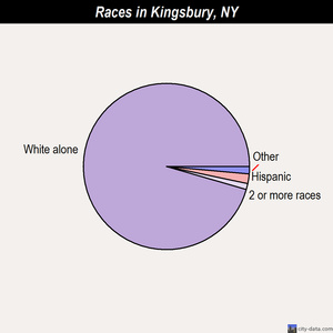 Kingsbury races chart