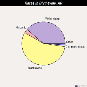 Blytheville races chart