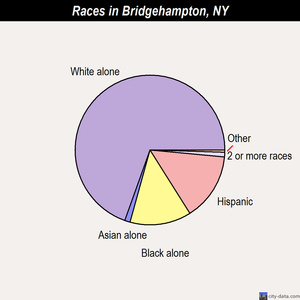 Bridgehampton races chart