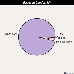 Candor races chart