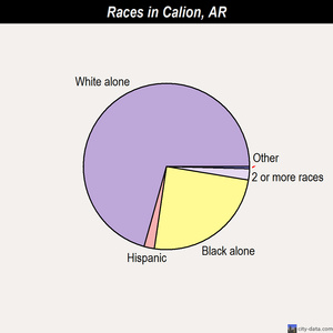 Calion races chart