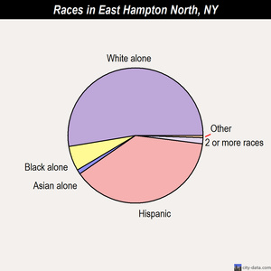 East Hampton North races chart