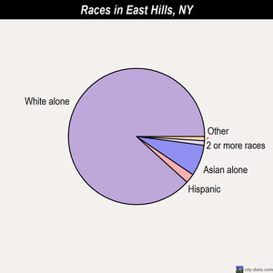East Hills races chart