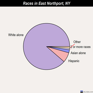 East Northport races chart
