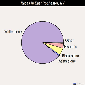 East Rochester races chart