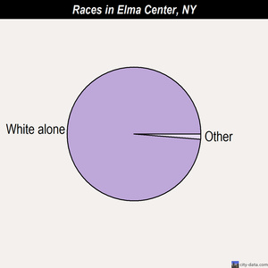 Elma Center races chart
