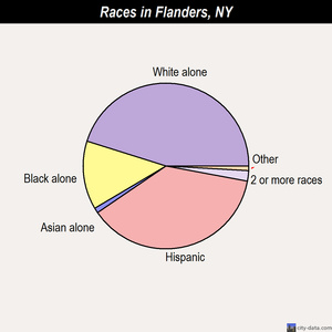 Flanders races chart