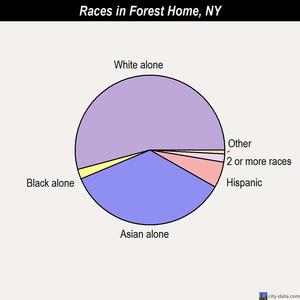 Forest Home races chart