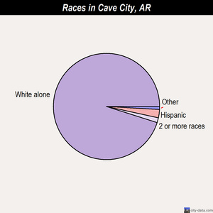 Cave City races chart