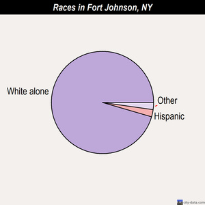 Fort Johnson races chart