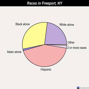 Freeport races chart
