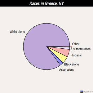 Greece races chart