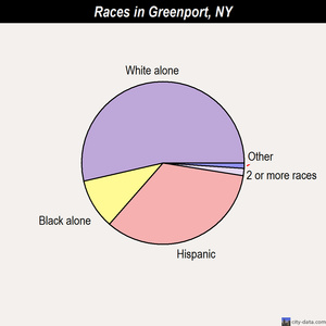 Greenport races chart