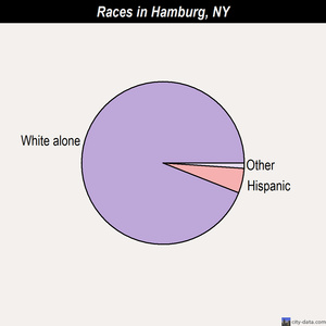 Hamburg races chart