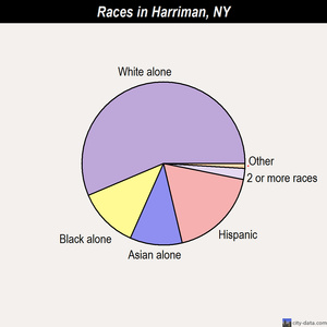Harriman races chart
