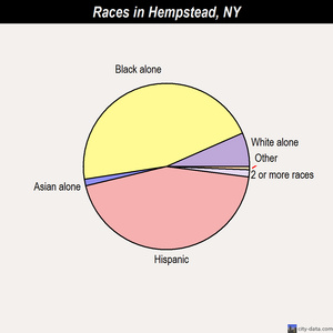 Hempstead races chart