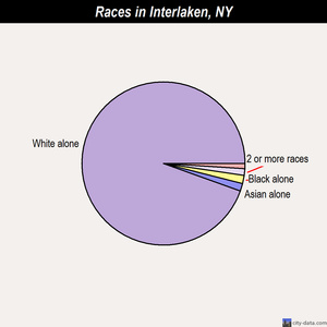 Interlaken races chart