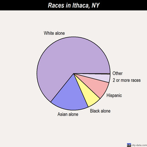 Ithaca races chart