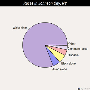 Johnson City races chart