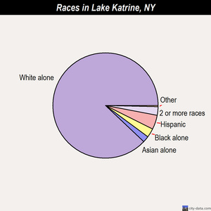 Lake Katrine races chart