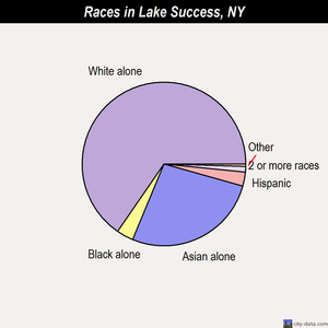 Lake Success races chart