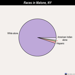 Malone races chart