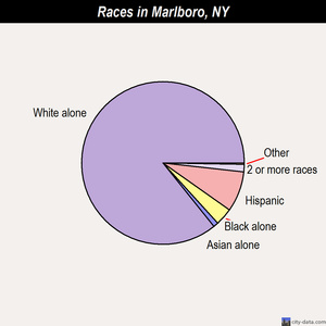 Marlboro races chart