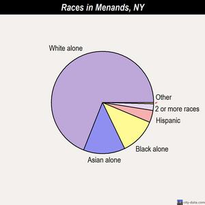 Menands races chart