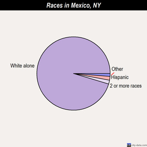 Mexico races chart