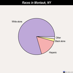 Montauk races chart
