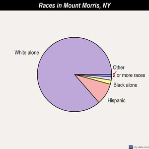 Mount Morris races chart