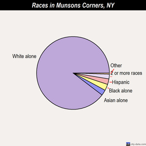 Munsons Corners races chart