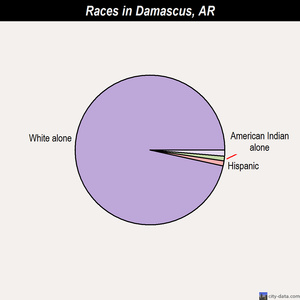 Damascus races chart
