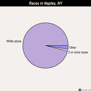 Naples races chart