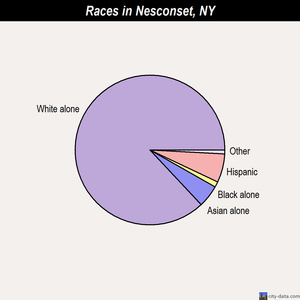 Nesconset races chart