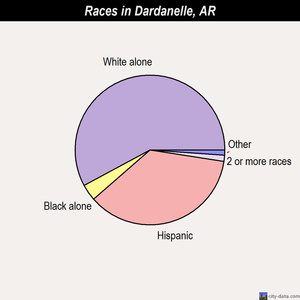 Dardanelle races chart