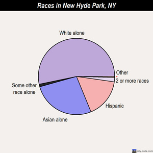 New Hyde Park races chart