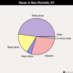 New Rochelle races chart