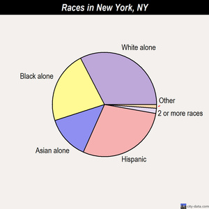 New York races chart