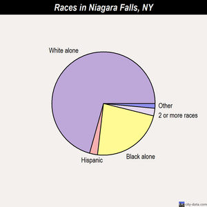 Niagara Falls races chart