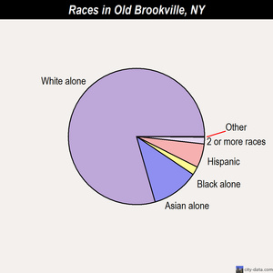 Old Brookville races chart