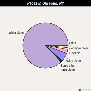 Old Field races chart