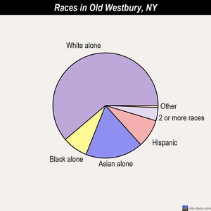Old Westbury races chart
