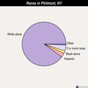 Philmont races chart